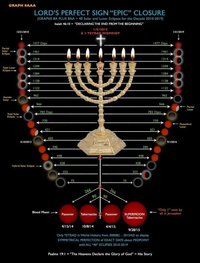 blood moon chart 2