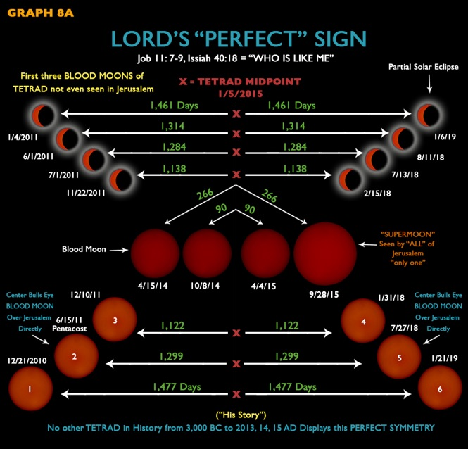 blood moon chart