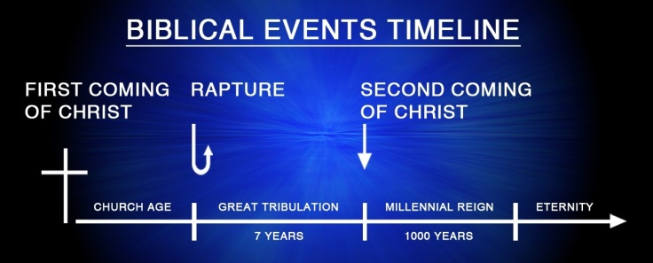 BIBLICAL TIMELINE OF EVENTS CHART