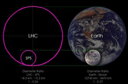 LHC-Earth-Moon-2