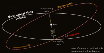 Venus-orbit-inclination